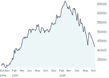 le nse all share index.