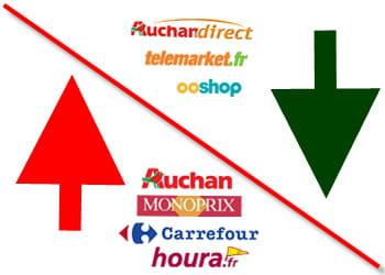 quatre commerçants ont augmenté leurs prix en octobre, alors que trois les ont