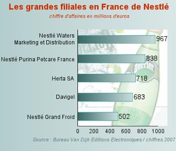 les filiales françaises.