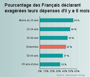 les français qui estiment avoir trop consommé 6mois plus tôt.