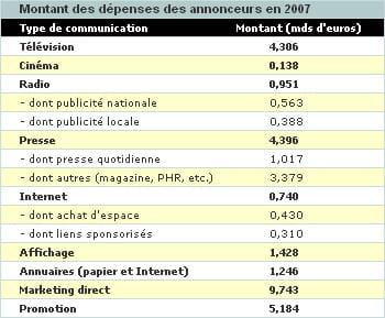 source : irep, france pub, iab / 2008