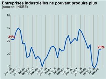 en avril 2010, 23% des entreprises déclarent ne pas pouvoir produire plus.