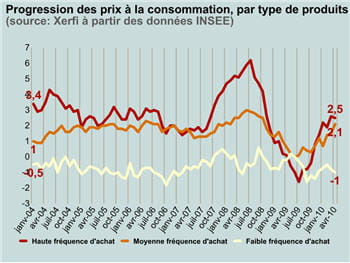 l'inflation des produits achetés fréquemment est forte, quand les produits à