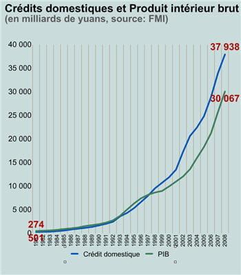 entre 2000 et 2008, 1,5dollar de crédit générait en moyenne 1dollar de pib
