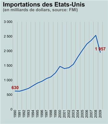 entre 2008 et 2009, les importations des etats-unis ont chuté de 2538 milliards