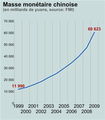 la masse monétaire chinoise n'a cessé d'augmenter.