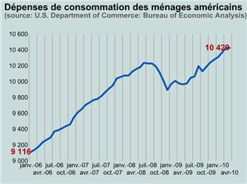 les dépenses de consommation américaines restent en hausse.