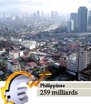 les philippines sontle 35e pays le plus riche du monde.
