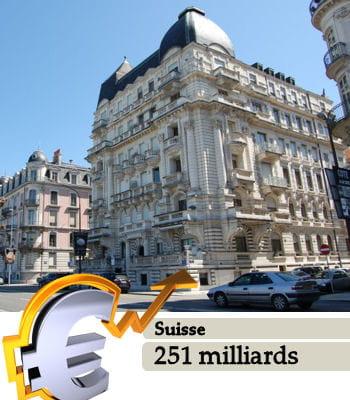 la suisseest le 37e pays le plus riche du monde.