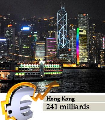 hong kong est la 38e puissance économique mondiale.