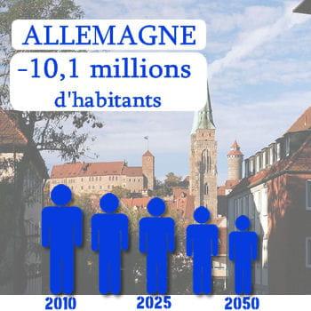 l'allemagne perdra 10,1millions d'habitants d'ici 2050.
