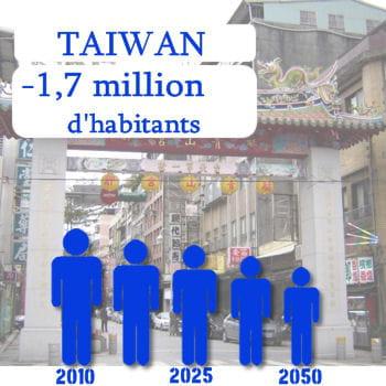 taïwan perdra 1,7 million d'habitants d'ici 2050.