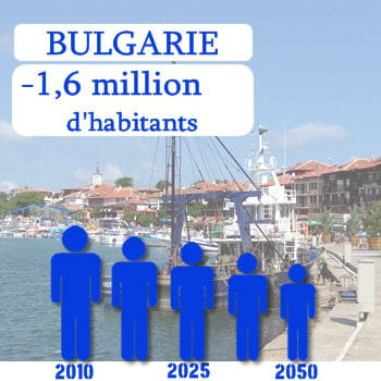 la bulgarie perdra 1,6 million d'habitants d'ici 2050.