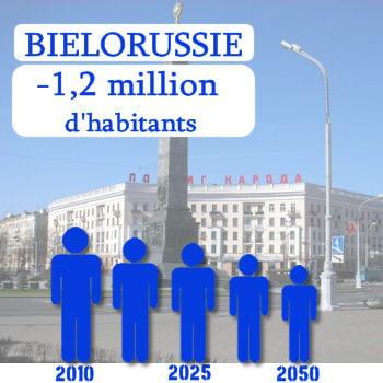 la biélorussie perdra 1,2 million d'habitants d'ici 2050.