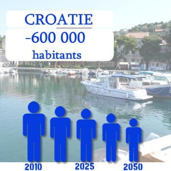 lacroatie perdra 600 000 habitants d'ici 2050.