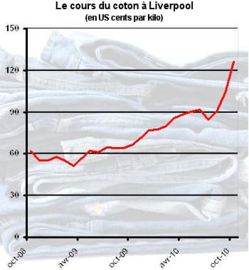 le cours du coton a augmenté de 41% en un an.