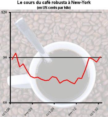 les cours du robusta et de l'arabica sont en hausse depuis un an.