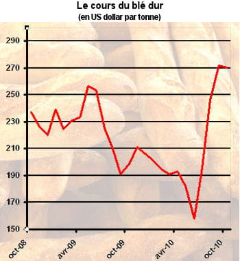le blé ne compte que pour 5% du prix d'une baguette.