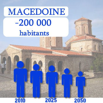 la macédoine perdra 200 000 habitants d'ici 2050.