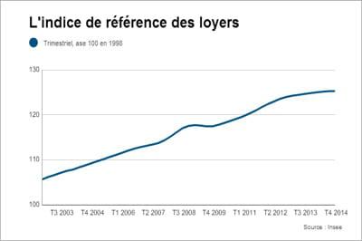 Indice des loyers : quasi stable début 2016