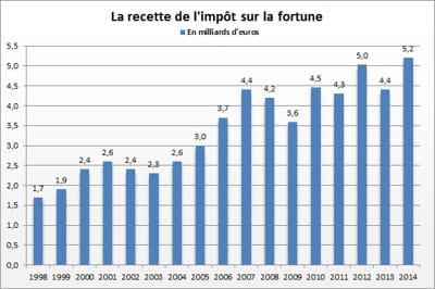 Recette de l'impôt de solidarité sur la fortune (ISF)2014: en nette hausse