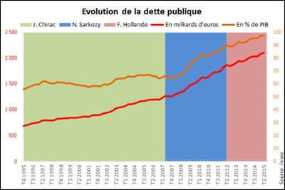 Dette de la France : toujours dans le rouge