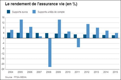 Assurance-vie 2016: comparatif et rendement