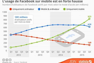 Infographie : comment l'usage de Facebook sur mobile explose