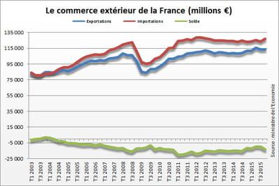Solde commercial de la France : le déficit se creuse au quatrième trimestre 2015