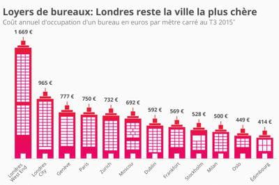 Loyer de bureau : Londres, ville la plus chère, et plutôt deux fois qu'une