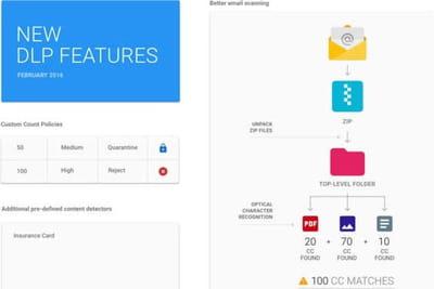 Google Apps : Gmail renforce la protection des données sensibles
