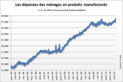 Consommation des ménages : les dépenses baissent en mars