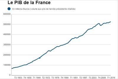 PIB de la France : en hausse au premier trimestre2016