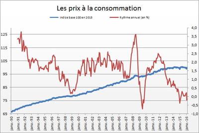 Indice des prix à la consommation : en hausse en mars