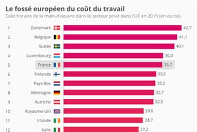 Les pays de l'UE où le coût du travail est le plus élevé est...