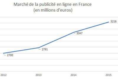 Le chiffre d'affaires de la publicité en ligne en France
