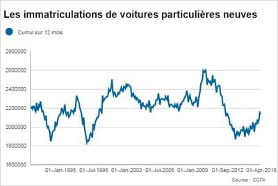 Immatriculations de voitures : le marché français en hausse en avril