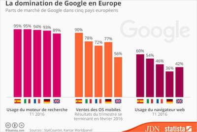 Android, Chrome, recherche : Google étend son emprise en Europe