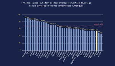 Les pays où les salariés veulent le plus développer leurs compétences digitales