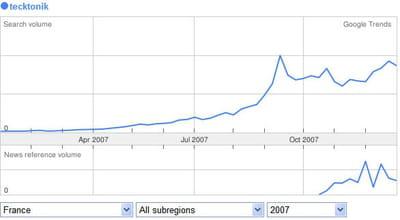 evolution de la requête tecktonik tout au long de l'année 2007.