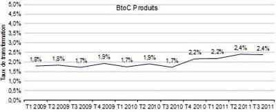 taux de transformation des sites btoc hors tourisme du panel ice 40