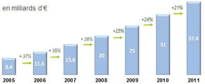 projections du chiffre d'affaires 2011 de l'e-commerce