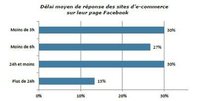 délai moyen de réponses des e-commerçants sur leur page facebook