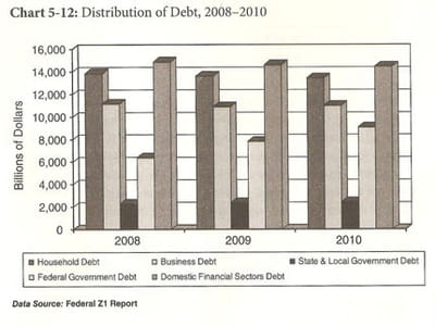 répartition de la dette entre 2008 et 2010.