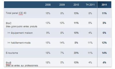 panel ice 40 : croissance par secteur sur l'année 2011