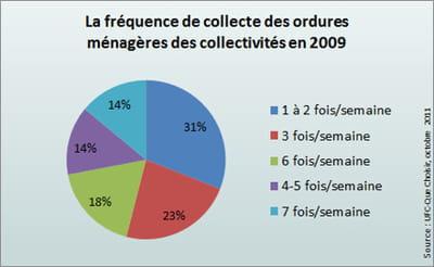 de nombreuses communes bénéficient encore d'une fréquence de collecte élevée.