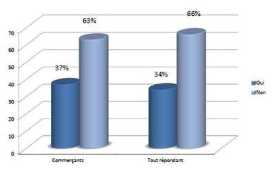 proportion des clients d'oxatis qui vendent sur des places de marché ou