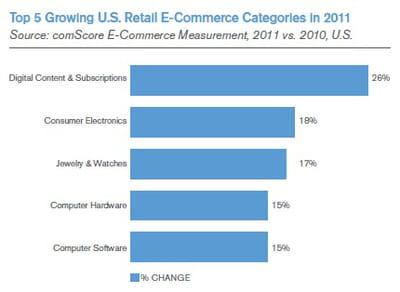 catégories de produits les plus en croissance dans l'e-commerce us en 2011