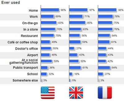 pourcentage de personnes qui utilisent leur smartphone à la maison, au