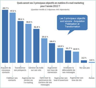 les priorités des annonceurs pour 2012